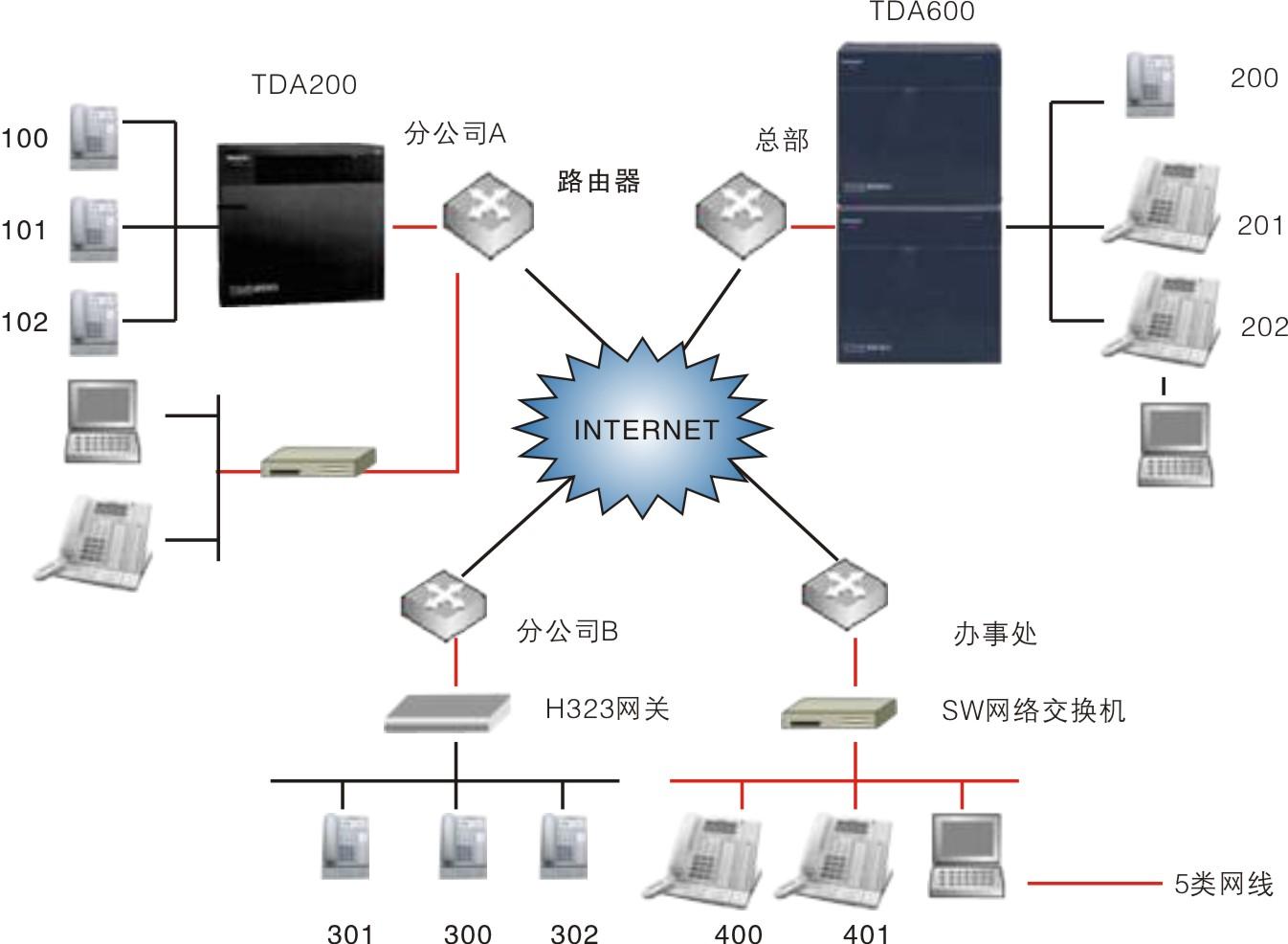 网络电话系统